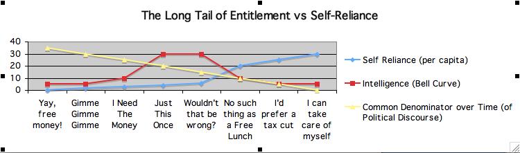 EntitlementVsSelfReliance